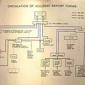 Circulation of Accident Report Forms